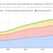 France-de%cc%81penses-de-sante%cc%81-des-administrations-publiques-1995-2018_n1p3e7