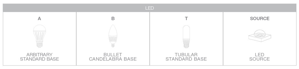 LED lamp shapes
