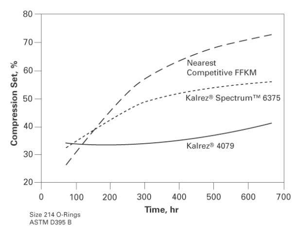DuPont Kalrez Spectrum 6375 Thermal Resistance