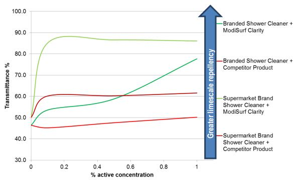 Croda ModiSurf Clarity Performance Characteristics - 3