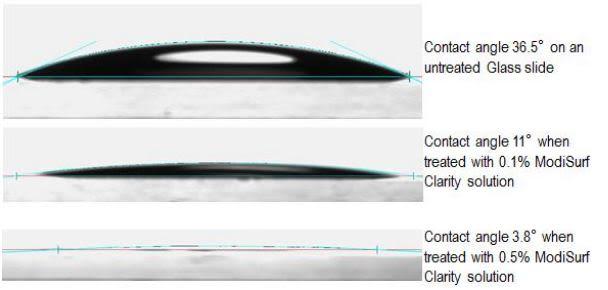 Croda ModiSurf Clarity Performance Characteristics - 6