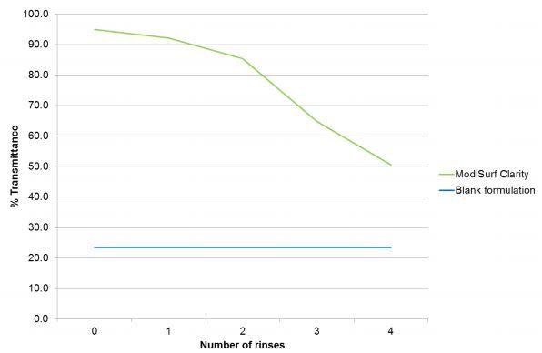 Croda ModiSurf Clarity Performance Characteristics - 10