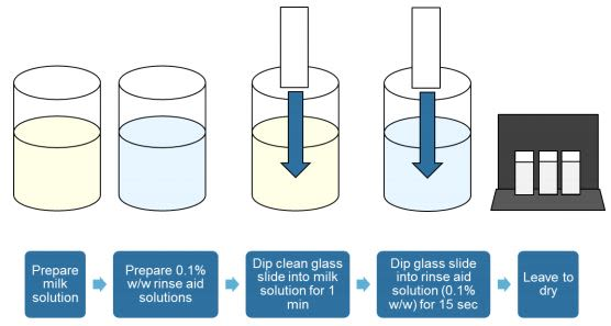 Croda NatraSense LF8 Efficacy Studies - 9