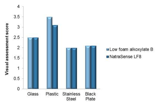 Croda NatraSense LF8 Efficacy Studies - 13