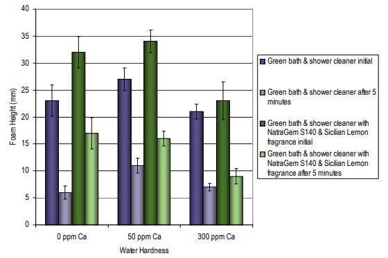 Croda NatraGem S140 Efficacy Studies - 1