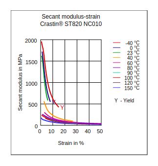 DuPont Crastin ST820 NC010 Secant Modulus vs Strain