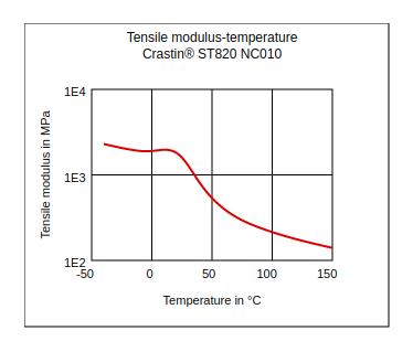 DuPont Crastin ST820 NC010 Tensile Modulus vs Temperature