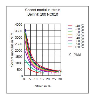 DuPont Delrin 100 NC010 Secant Modulus vs Strain