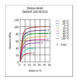 DuPont Delrin 100 NC010 Stress vs Strain