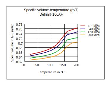 DuPont Delrin 100AF Specific Volume Temperature (pvT)