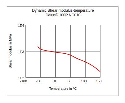 DuPont Delrin 100P NC010 Dynamic Shear Modulus vs Temperature
