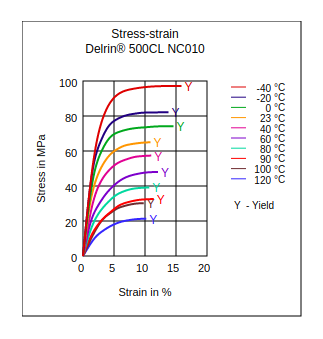 DuPont Delrin 500CL NC010 Stress vs Strain
