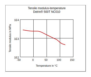 DuPont Delrin 500T NC010 Tensile Modulus vs Temperature