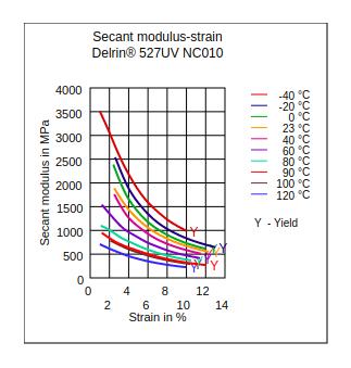 DuPont Delrin 527UV NC010 Secant Modulus vs Strain