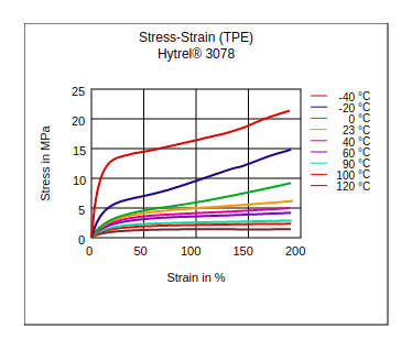 DuPont Hytrel 3078 Stress vs Strain (TPE)