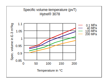 DuPont Hytrel 3078 Specific Volume Temperature (pvT)