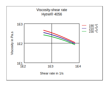 DuPont Hytrel 4056 Viscosity vs Shear Rate