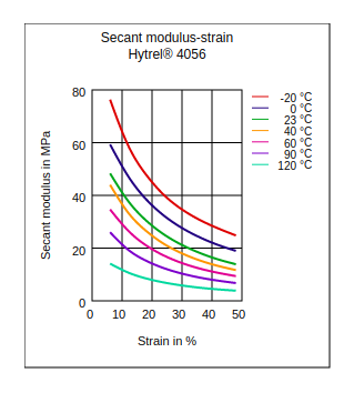 DuPont Hytrel 4056 Secant Modulus vs Strain