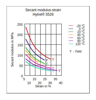 DuPont Hytrel 5526 Secant Modulus vs Strain