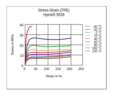 DuPont Hytrel 5526 Stress vs Strain (TPE)