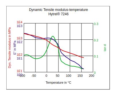 DuPont Hytrel 7246 Dynamic Tensile Modulus vs Temperature