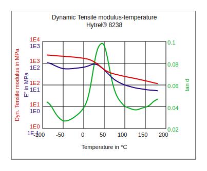 DuPont Hytrel 8238 Dynamic Tensile Modulus vs Temperature