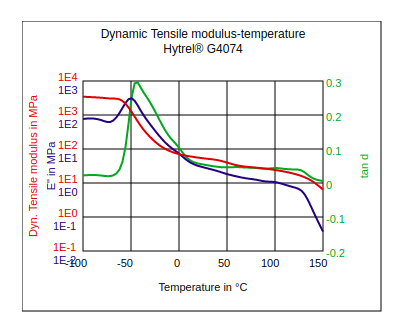 DuPont Hytrel G4074 Dynamic Tensile Modulus vs Temperature