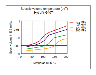 DuPont Hytrel G4074 Specific Volume Temperature (pvT)