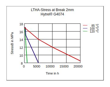 DuPont Hytrel G4074 LTHA Stress at Break (2mm)
