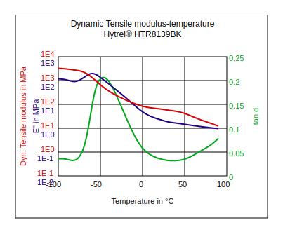 DuPont Hytrel HTR8139BK Dynamic Tensile Modulus vs Temperature