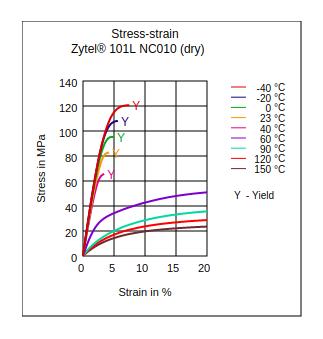 DuPont Zytel 101L NC010 Stress vs Strain (Dry)