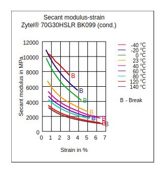 DuPont Zytel 70G30HSLR BK099 Secant Modulus vs Strain (Cond.)