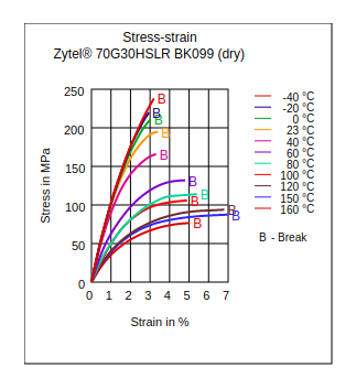 DuPont Zytel 70G30HSLR BK099 Stress vs Strain (Dry)