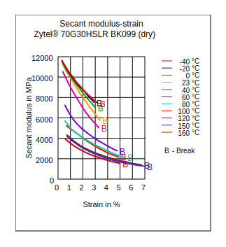 DuPont Zytel 70G30HSLR BK099 Secant Modulus vs Strain (Dry)