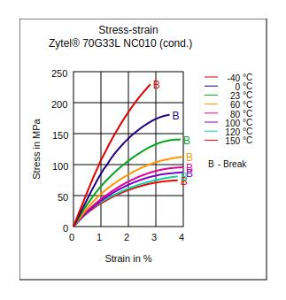DuPont Zytel 70G33L NC010 Stress vs Strain (Cond.)