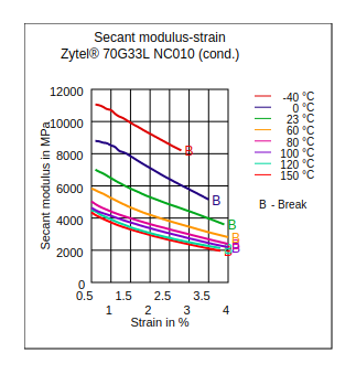 DuPont Zytel 70G33L NC010 Secant Modulus vs Strain (Cond.)