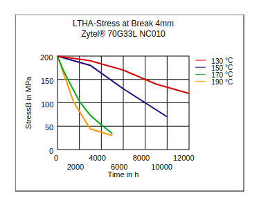 DuPont Zytel 70G33L NC010 LTHA Stress at Break (4mm)