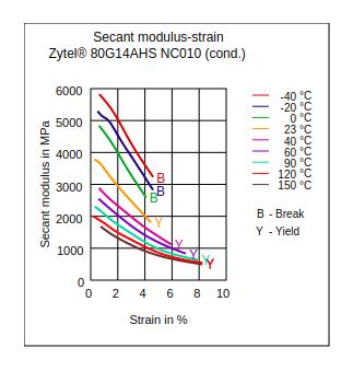 DuPont Zytel 80G14AHS NC010 Secant Modulus vs Strain (Cond.)