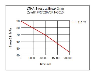 DuPont Zytel FR7026V0F NC010 LTHA Stress at Break (3mm)