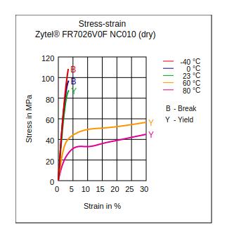 DuPont Zytel FR7026V0F NC010 Stress vs Strain (Dry)