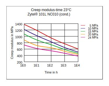 DuPont Zytel 101L NC010 Creep Modulus vs Time (23°C, Cond.)