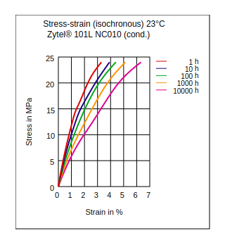 DuPont Zytel 101L NC010 Stress vs Strain (Isochronous, 23°C, Cond)
