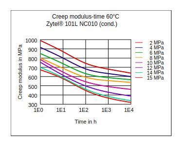 DuPont Zytel 101L NC010 Creep Modulus vs Time (60°C, Cond.)