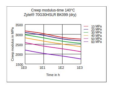 DuPont Zytel 70G30HSLR BK099 Creep Modulus vs Time (140°C, Dry)