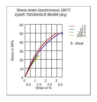 DuPont Zytel 70G30HSLR BK099 Stress vs Strain (Isochronous, 180°C, Dry)