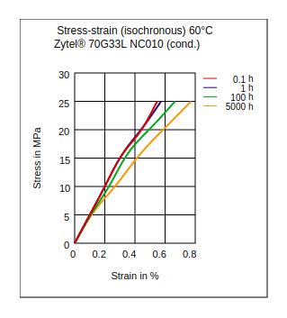 DuPont Zytel 70G33L NC010 Stress vs Strain (Isochronous, 60°C, Cond.)