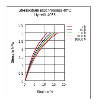 DuPont Hytrel 4056 Stress vs Strain (Isochronous, 40°C)