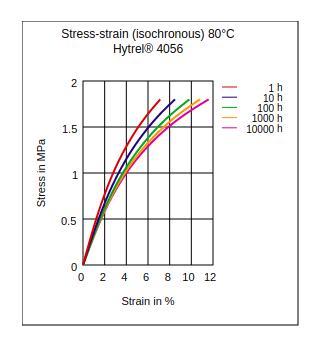 DuPont Hytrel 4056 Stress vs Strain (Isochronous, 80°C)