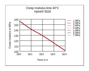 DuPont Hytrel 5526 Creep Modulus vs Time (40°C)