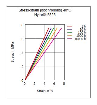 DuPont Hytrel 5526 Stress vs Strain (Isochronous, 40°C)